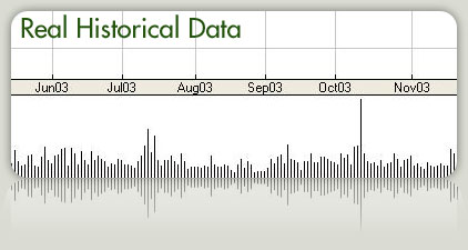 Real Historical Data feature picture
